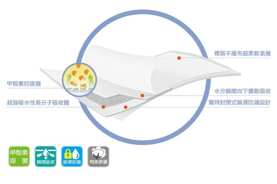 【安安】立體抽換式尿片 乾爽柔膚型